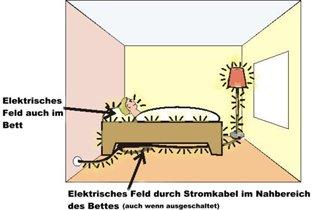 elektrosmog in huis